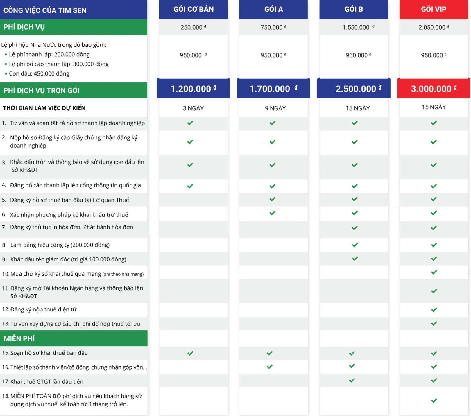Bảng giá chi phí thành lập doanh nghiệp