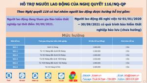 Ho tro NLD 300x169 - NGHỊ QUYẾT 116 HỖ TRỢ NGƯỜI LAO ĐỘNG TRONG MÙA COVID